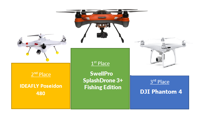 Best 3 Drones for fishing - Fishing Drones - ver 2