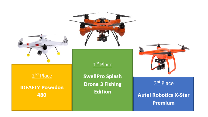 Best three drones for fishing