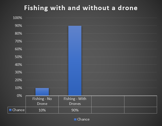 The Truth About Drone fishing - Chances chart