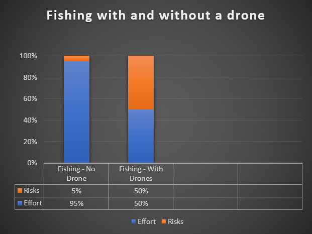The Truth About Drone fishing - effort vs risks chart